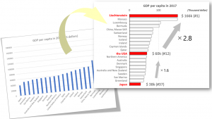 GDP par capita_thumnail