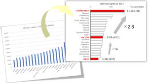 GDP per capita_thumnail